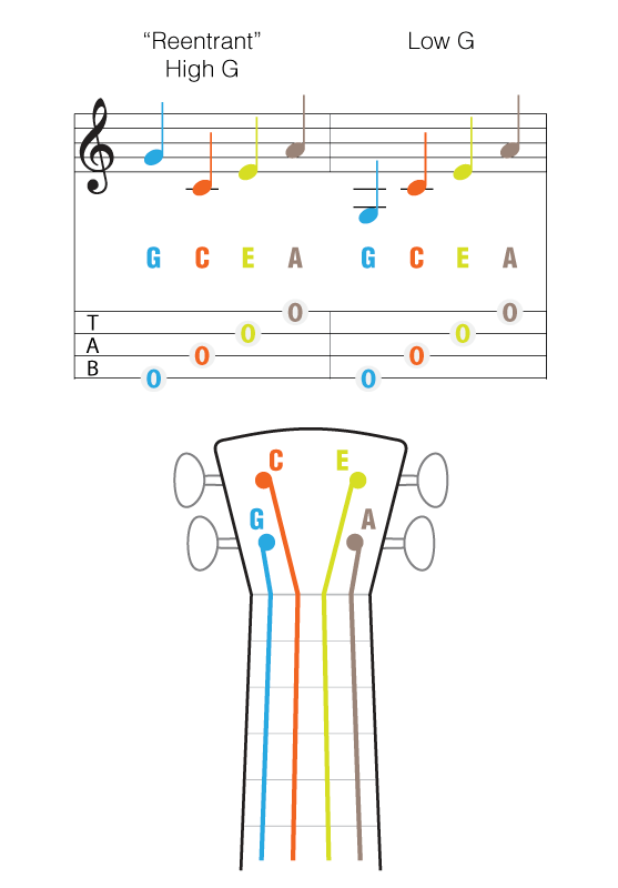 Basic guitar chord songs