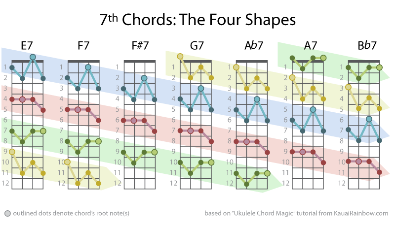 ukulele-7th-chords-the-four-shapes : UkeGeeks Project Blog
