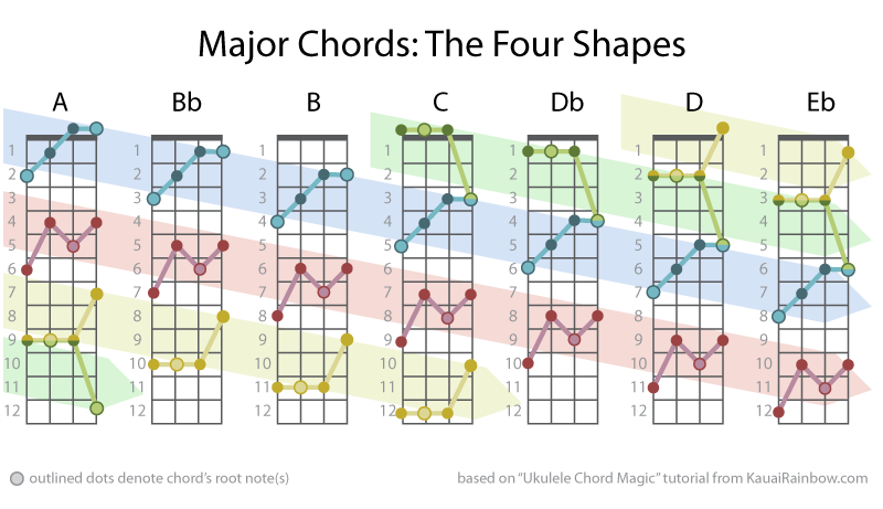 ukulele-major-chords-the-four-shapes | UkeGeeks Project Blog
