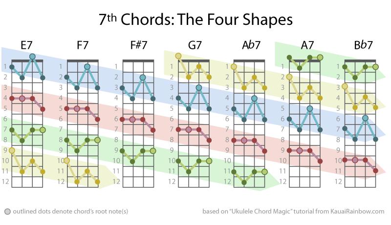 Ukulele : ukulele chords 1234 Ukulele Chords 1234 in Ukulele Chords ...