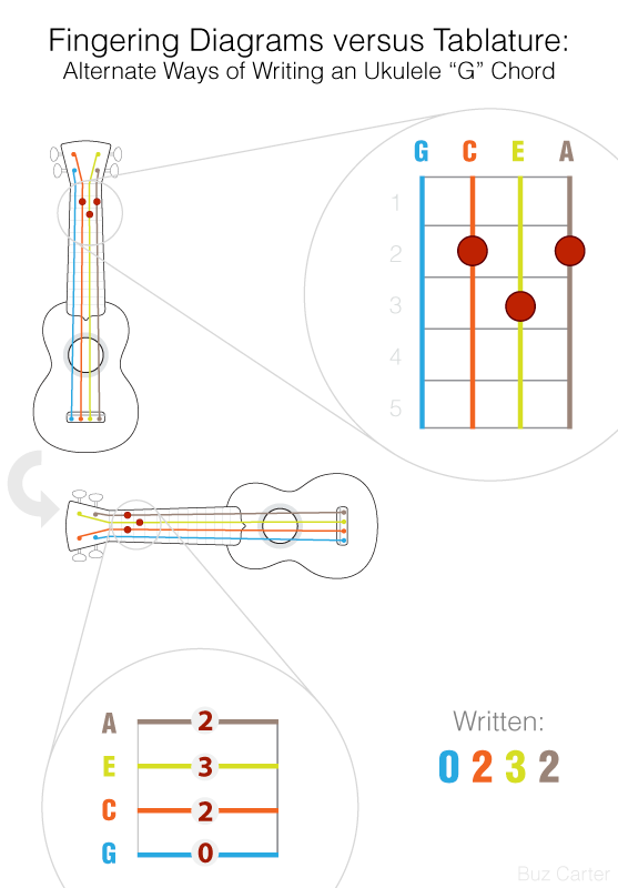 Ukulele ukulele tabs top : UkeGeeks Project Blog | Ukulele Song Editor & Tools, & Support ...