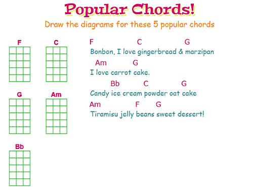 Ukulele 4 chords ukulele songs : Ukulele : ukulele chords for kids Ukulele Chords and Ukulele ...
